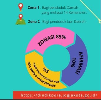 PENERIMAAN PESERTA DIDIK BARU (PPDB) KOTA YOGYAKARTA T.A 2021
